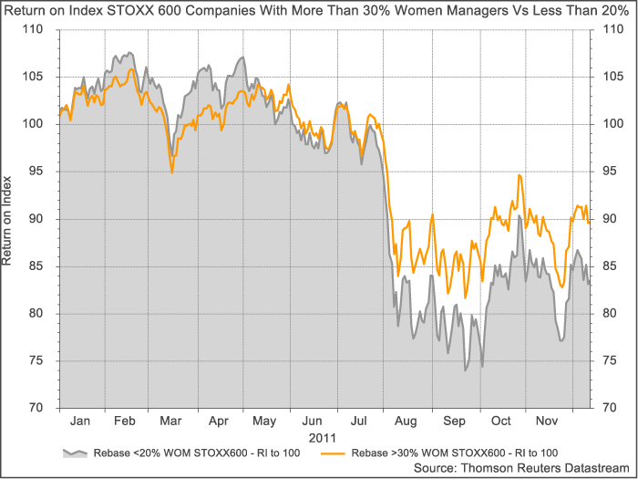 Return on Index STOXX 600 companies with more than 30% women managers vs less than 20%