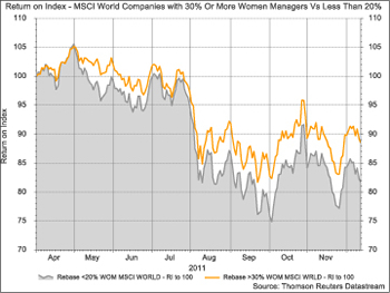 Return on Index - MSCI World Companies with 30% or More Women Managers VS Less than 20%